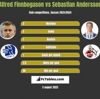 Alfred Finnbogason vs Sebastian Andersson h2h player stats