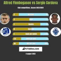Alfred Finnbogason vs Sergio Cordova h2h player stats
