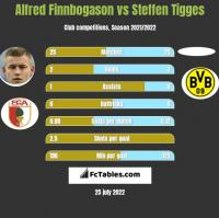 Alfred Finnbogason vs Steffen Tigges h2h player stats