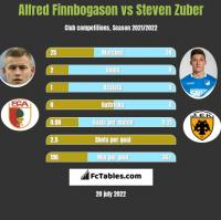 Alfred Finnbogason vs Steven Zuber h2h player stats