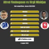 Alfred Finnbogason vs Virgil Misidjan h2h player stats