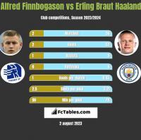 Alfred Finnbogason vs Erling Braut Haaland h2h player stats