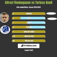 Alfred Finnbogason vs Torless Knoll h2h player stats