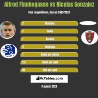 Alfred Finnbogason vs Nicolas Gonzalez h2h player stats