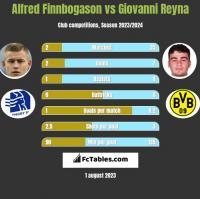 Alfred Finnbogason vs Giovanni Reyna h2h player stats