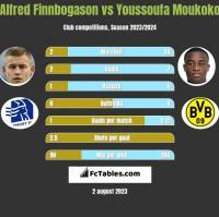 Alfred Finnbogason vs Youssoufa Moukoko h2h player stats