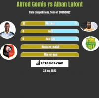 Alfred Gomis vs Alban Lafont h2h player stats