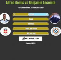 Alfred Gomis vs Benjamin Lecomte h2h player stats