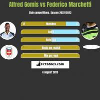Alfred Gomis vs Federico Marchetti h2h player stats