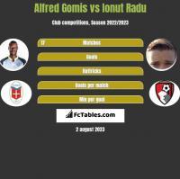 Alfred Gomis vs Ionut Radu h2h player stats
