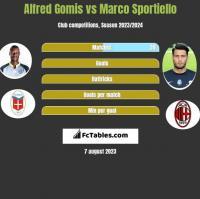 Alfred Gomis vs Marco Sportiello h2h player stats