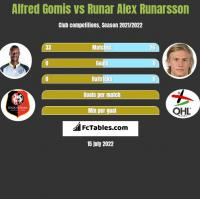 Alfred Gomis vs Runar Alex Runarsson h2h player stats