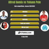 Alfred Gomis vs Yohann Pele h2h player stats