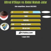 Alfred N'Diaye vs Abdul Wahab Jafar h2h player stats