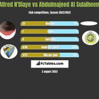 Alfred N'Diaye vs Abdulmajeed Al Sulaiheem h2h player stats