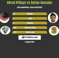 Alfred N'Diaye vs Adrian Gonzalez h2h player stats