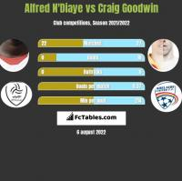 Alfred N'Diaye vs Craig Goodwin h2h player stats