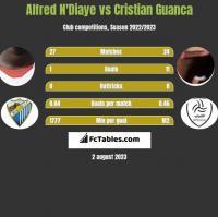 Alfred N'Diaye vs Cristian Guanca h2h player stats