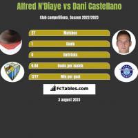 Alfred N'Diaye vs Dani Castellano h2h player stats