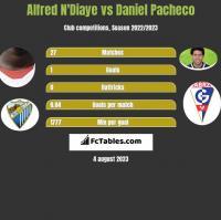 Alfred N'Diaye vs Daniel Pacheco h2h player stats
