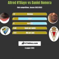 Alfred N'Diaye vs Daniel Romera h2h player stats
