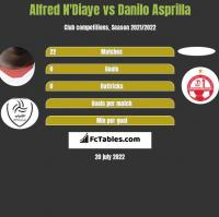 Alfred N'Diaye vs Danilo Asprilla h2h player stats