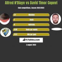 Alfred N'Diaye vs David Timor Copovi h2h player stats