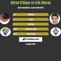 Alfred N'Diaye vs Erik Moran h2h player stats