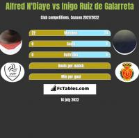 Alfred N'Diaye vs Inigo Ruiz de Galarreta h2h player stats