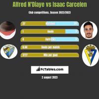 Alfred N'Diaye vs Isaac Carcelen h2h player stats