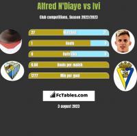 Alfred N'Diaye vs Ivi h2h player stats