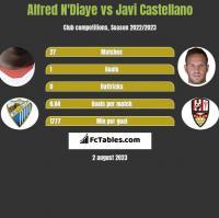 Alfred N'Diaye vs Javi Castellano h2h player stats