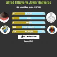 Alfred N'Diaye vs Javier Ontiveros h2h player stats