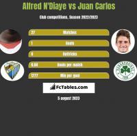 Alfred N'Diaye vs Juan Carlos h2h player stats