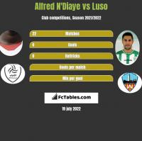 Alfred N'Diaye vs Luso h2h player stats