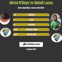 Alfred N'Diaye vs Mehdi Lacen h2h player stats