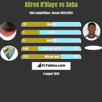 Alfred N'Diaye vs Seba h2h player stats