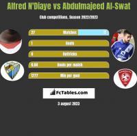 Alfred N'Diaye vs Abdulmajeed Al-Swat h2h player stats