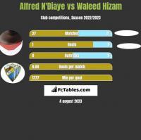Alfred N'Diaye vs Waleed Hizam h2h player stats