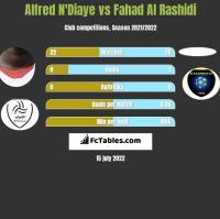 Alfred N'Diaye vs Fahad Al Rashidi h2h player stats