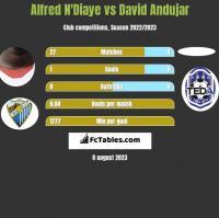 Alfred N'Diaye vs David Andujar h2h player stats