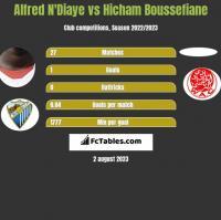 Alfred N'Diaye vs Hicham Boussefiane h2h player stats