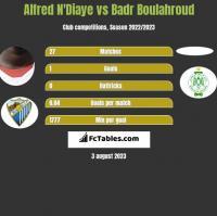 Alfred N'Diaye vs Badr Boulahroud h2h player stats