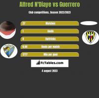 Alfred N'Diaye vs Guerrero h2h player stats