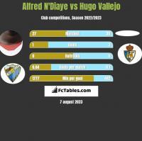 Alfred N'Diaye vs Hugo Vallejo h2h player stats
