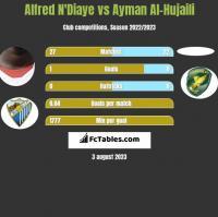 Alfred N'Diaye vs Ayman Al-Hujaili h2h player stats