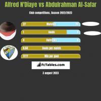 Alfred N'Diaye vs Abdulrahman Al-Safar h2h player stats