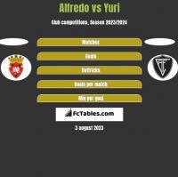 Alfredo vs Yuri h2h player stats