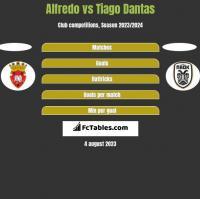 Alfredo vs Tiago Dantas h2h player stats