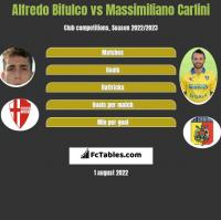 Alfredo Bifulco vs Massimiliano Carlini h2h player stats